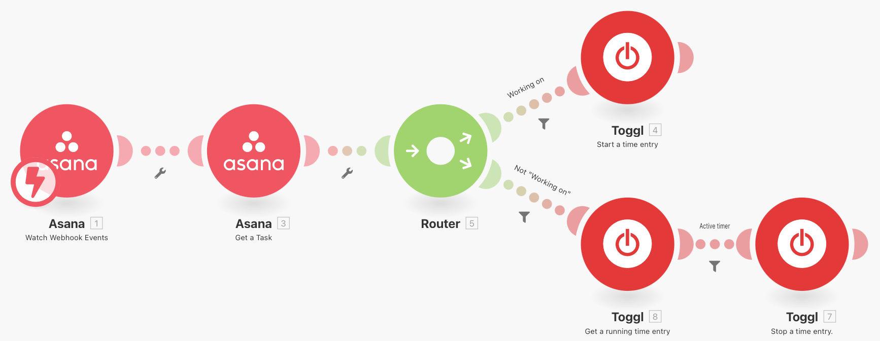 Integromat scenario to connect Asana with Toggl Track