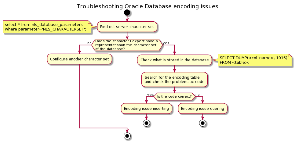 Troubleshooting Oracle Database encoding issues
